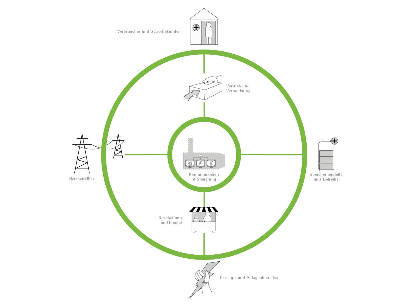Systembild_Energy_UXBerlin