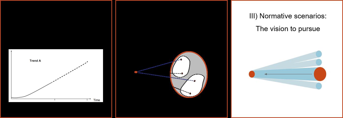 three scenario approaches